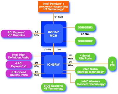 Guide d'achat d'un bon PC Multimédia|Comment choisir la meilleure configuration d'un PC en fonction d'un budget