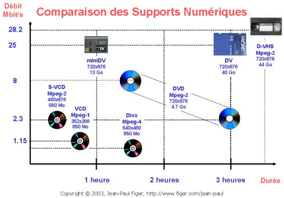 Comparaison des supports numériques DV, D-VHS, DVD, VCD, S-VCD, DIVX
