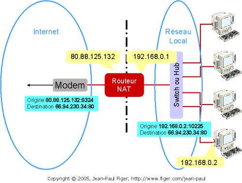 Routeur NAT