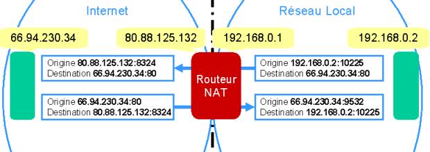 Exemple de Nat
