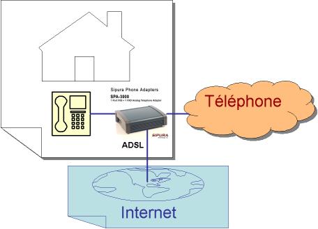 Liaison téléphone VoIP