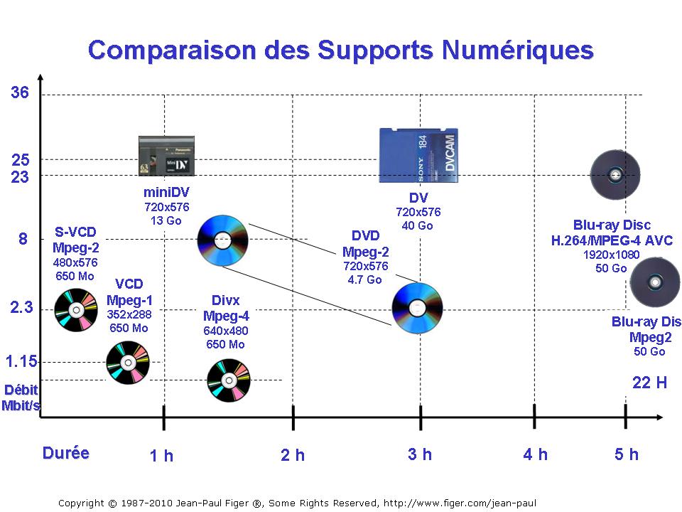 Comparaison des supports numériques DV, , DVD, VCD, S-VCD, BD