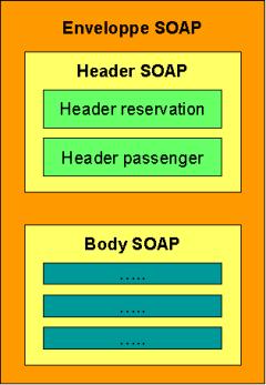 Structure de message SOAP