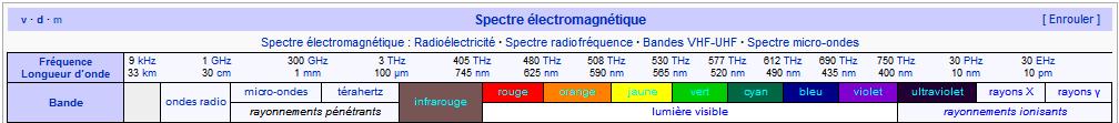 table des fréquences