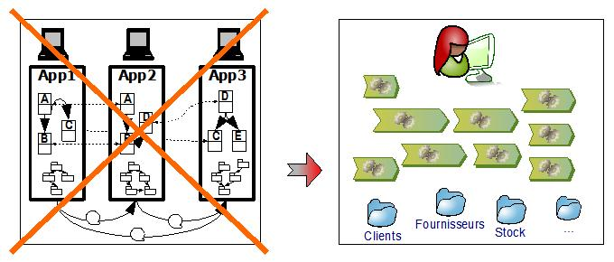 restructuration du système d'information par référentiel de données transverses