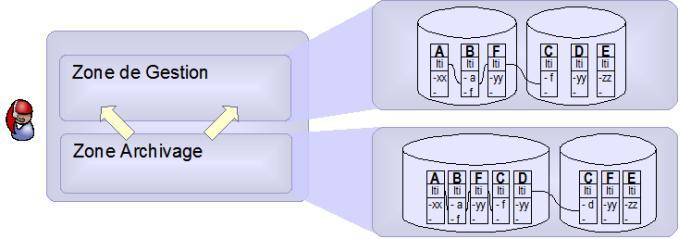Unicité de la localisation des informations