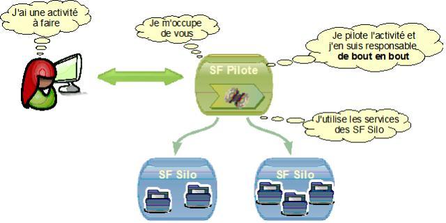 Unicité de localisation du pilotage des activités