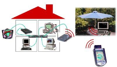 Un réseau sans-fil à la maison ou dans la rue ?|La percée silencieuse du 802.11b.