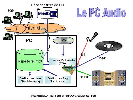Le PC, une excellente chaîne audio ?|Le multimédia à la maison