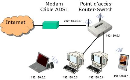 Un réseau à la maison en 5 minutes?|C'est possible et facile!