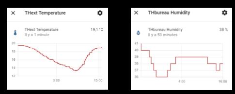 Graphique température humidité