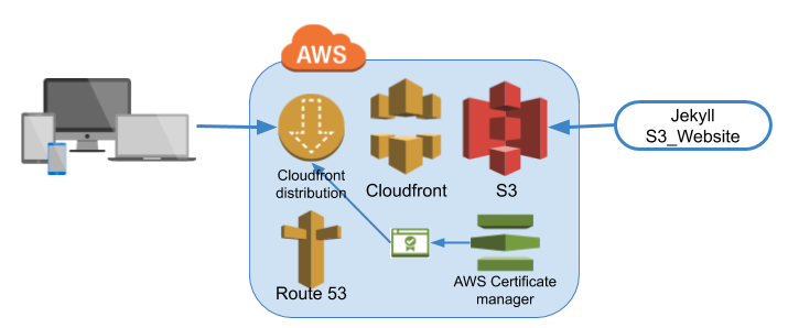 Architecture Server lessAWS S3