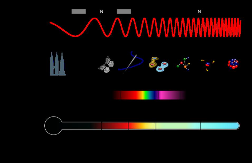 EM Spectrum Properties ca